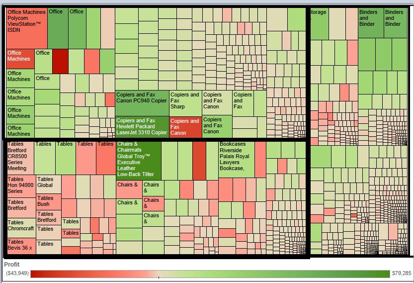 mapa drzewa treemap