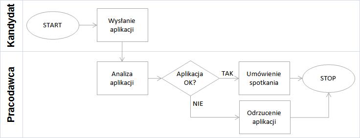 Business process visio diagram templates