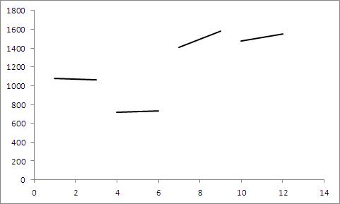wykres panelowy wexcelu