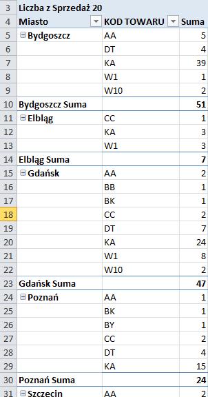 Tworzenie raportu tabeli przestawnej wExcelu 4_4