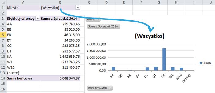 Tworzenie raportu tabeli przestawnej wExcelu 4_8