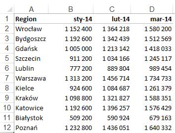 Mapa Polski Excel – Jak przedstawić dane dla podziału geograficznego zakolejne okresy 3