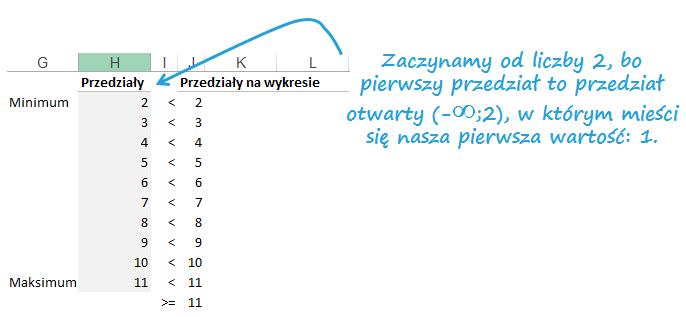 Mapa Polski Excel - tworzenie podziału geograficznego 7