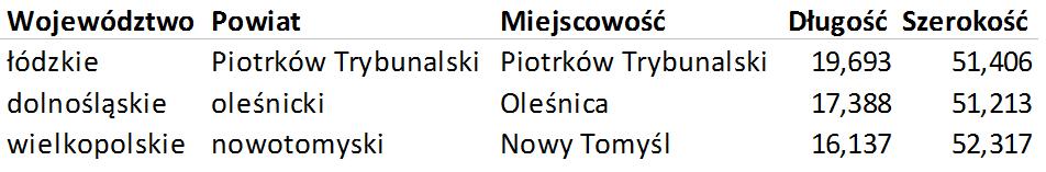 Mapa Polski Excel - Jak narysować zasięg nawykresie bąbelkowym 1
