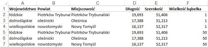 Mapa Polski Excel - Jak narysować zasięg nawykresie bąbelkowym 4