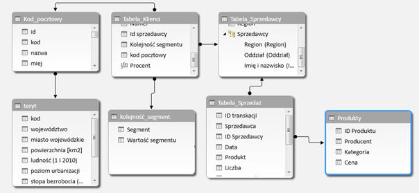 relacyjna-baza-danych_PowerPivot