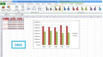 Współczynnik Dane-Atrament wprogramie Excel 2003, 2007, 2010 i2013 - wykres 2010