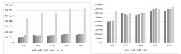 Czy wykres zdwiema osiami jest efektywny- Teoria wizualizacji 3