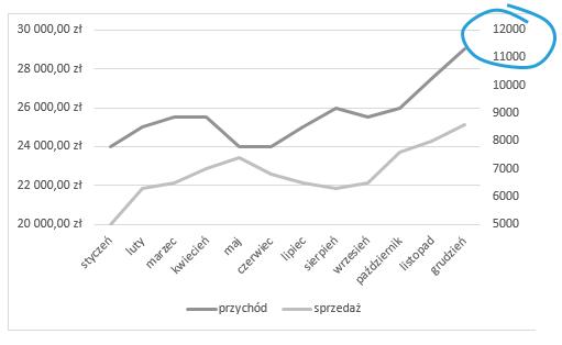 Czy wykres zdwiema osiami jest efektywny- Teoria wizualizacji 5