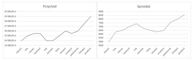 Czy wykres zdwiema osiami jest efektywny- Teoria wizualizacji 7