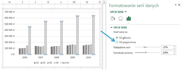 Wykres zdwiema osiami- wykres kombo wExcel 2013 - oś pomocnicza