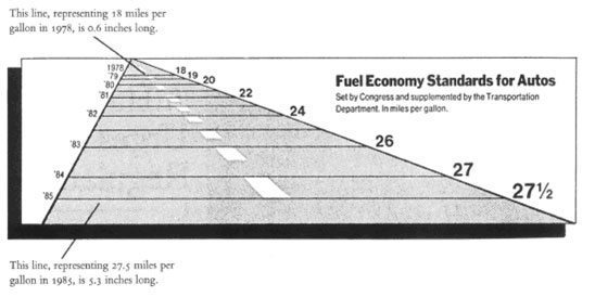 Co to jest chartjunk (wykres śmieciowy) i lie-factor (współczynnik kłamstwa) - Liefactor odległość