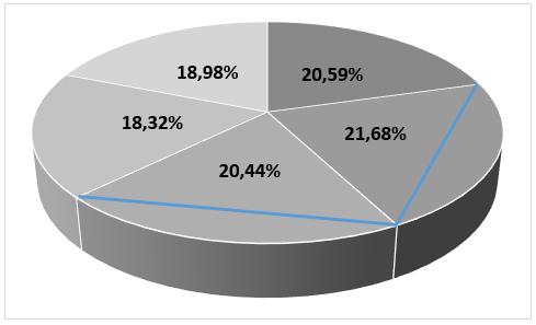 Co to jest chartjunk (wykres śmieciowy) i lie-factor (współczynnik kłamstwa) - Liefactor wykres kołowy