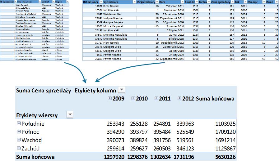Tabela przestawna oparta o2 różne tabele Excel 2013