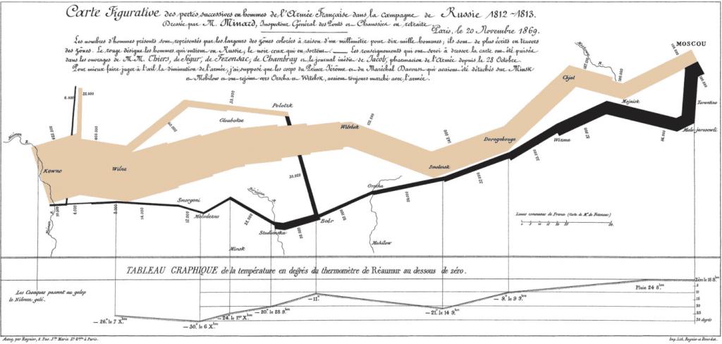 8 najlepszych przykładów data stroytelling_wykres Napoleona