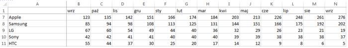 Dashboard menedżerski Excel pasek danych 1