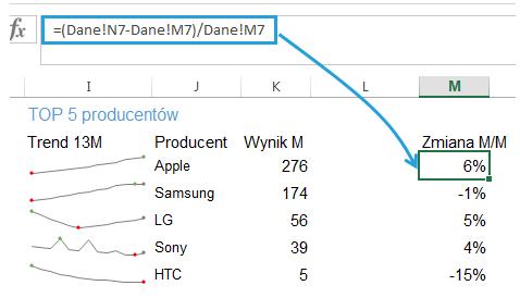 Dashboard menedżerski Excel pasek danych 3