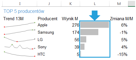 Dashboard menedżerski Excel pasek danych 6