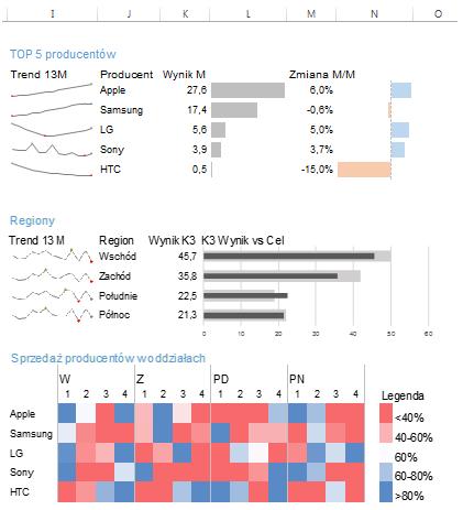 Dashboard menedżerski Excel - sekcja 4