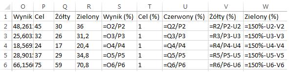 Dashboard menedżerski Excel wykres pociskowy 2