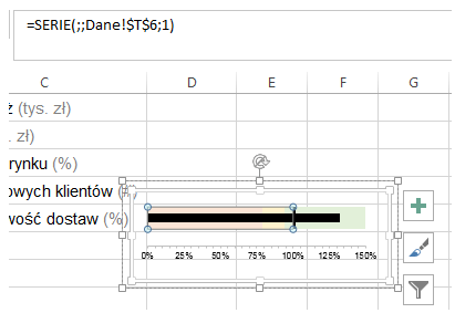 Dashboard menedżerski Excel wykres pociskowy 6