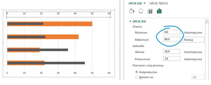 Dashboard menedżerski Excel - wykres słupkowo-słupkowy 3