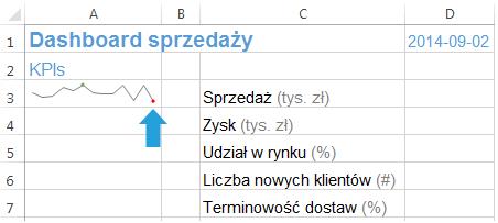 Dashboard menedżerski Excel wykresy przebiegu w czasie 3