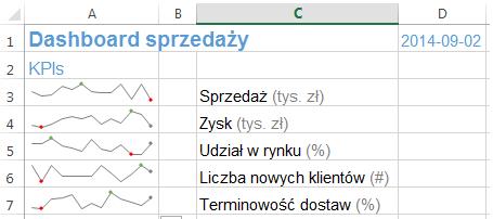 Dashboard menedżerski Excel wykresy przebiegu w czasie 4