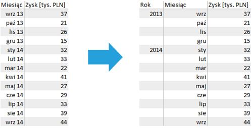 Jak tworzyć przejrzyste wykresy zosią czasu - Przekształcenie tabeli