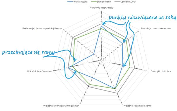 Jak zastąpić wykres radarowy wykresem kolumnowym - Główne wady wykresu radarowego