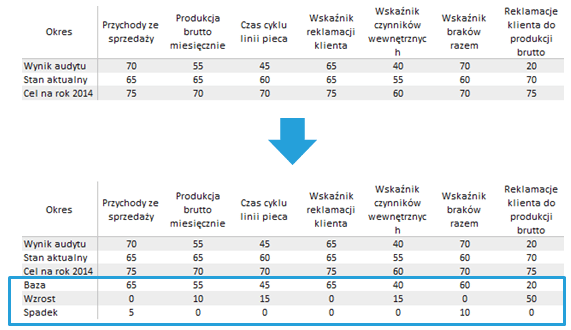 Jak zastąpić wykres radarowy wykresem kolumnowym - Modyfikacja tabeli danych