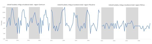 Panelowy wykres kolumnowo - liniowy aprezentowanie danych sezonowych_finalny_panelowy