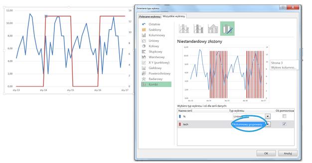 Panelowy wykres kolumnowo - liniowy aprezentowanie danych sezonowych_kombii