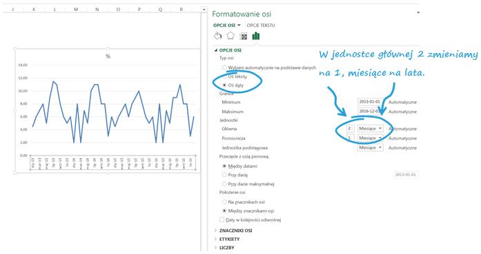 Panelowy wykres kolumnowo - liniowy aprezentowanie danych sezonowych_oś
