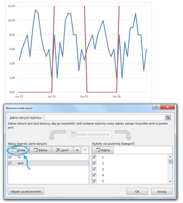 Panelowy wykres kolumnowo - liniowy aprezentowanie danych sezonowych_seria danych
