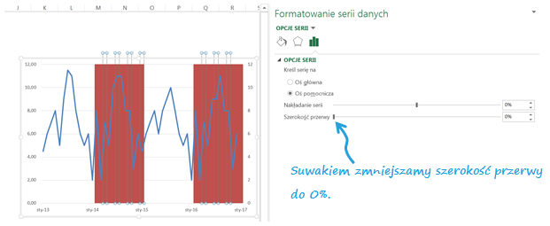 Panelowy wykres kolumnowo - liniowy aprezentowanie danych sezonowych_suwak