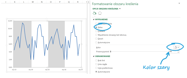 Panelowy wykres kolumnowo - liniowy aprezentowanie danych sezonowych_szary