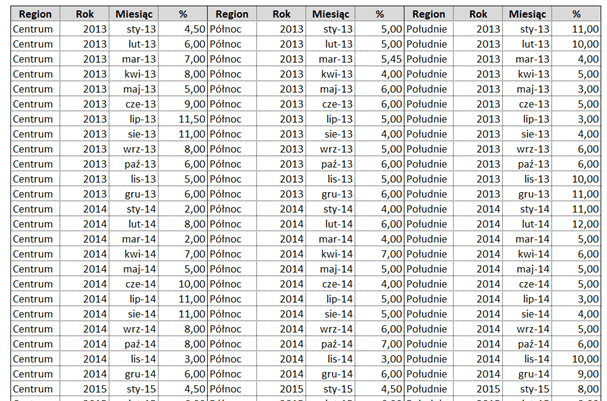 Panelowy wykres kolumnowo - liniowy aprezentowanie danych sezonowych_tabela