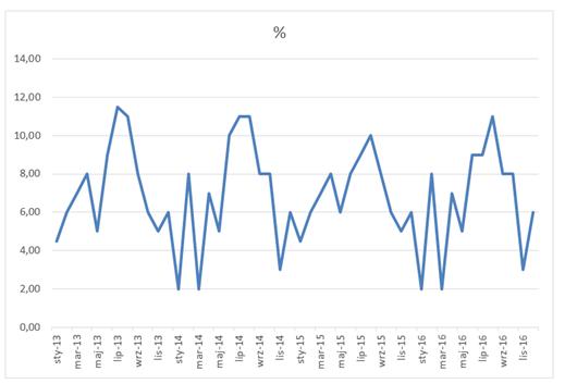 Panelowy wykres kolumnowo - liniowy aprezentowanie danych sezonowych_wykres1