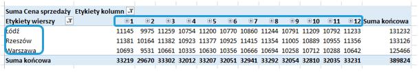Szybka eksploracja danych wtabeli przestawnej - dowolny poziom wyszczególnienia