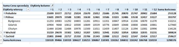Szybka eksploracja danych wtabeli przestawnej - wyszczególniona tabela