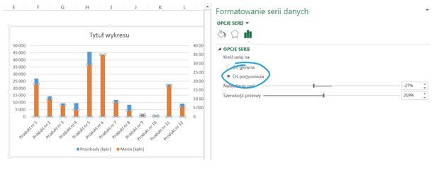 Wykorzystanie zmodyfikowanego wykresu kolumnowego do porównywania marży z przychodami_zmiana_osi