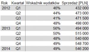 Wykres z dwiema osiami, który nie wprowadza w błąd - tabela danych