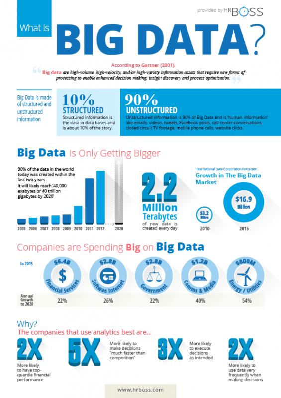 Big Data – duże liczby, duże możliwości, duże wyzwanie - infografika