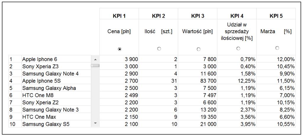Dashboard zKPI- przewijaj isortuj zapomocą jednego kliknięcia_27