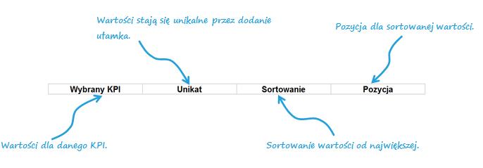 Dashboard zKPI- przewijaj isortuj zapomocą jednego kliknięcia_3
