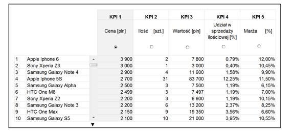 Dashboard zKPI- przewijaj isortuj zapomocą jednego kliknięcia_33