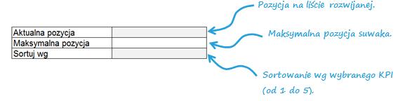 Dashboard zKPI- przewijaj isortuj zapomocą jednego kliknięcia_4