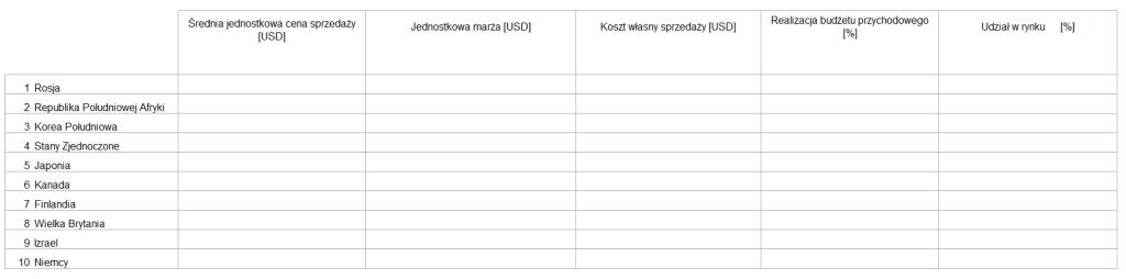 Interaktywny dashboard z KPI i wykresami- przewijaj i sortuj za pomocą jednego kliknięcia_22