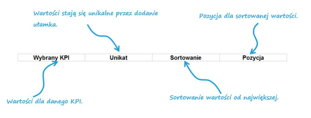 Interaktywny dashboard z KPI i wykresami- przewijaj i sortuj za pomocą jednego kliknięcia_3